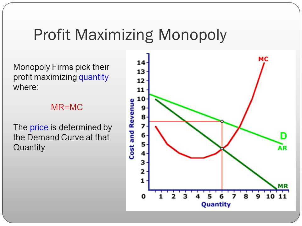 Profit Maximizing Monopoly Monopoly Firms pick their profit maximizing quantity where: MR=MC The price is determined by the Demand Curve at that Quantity D