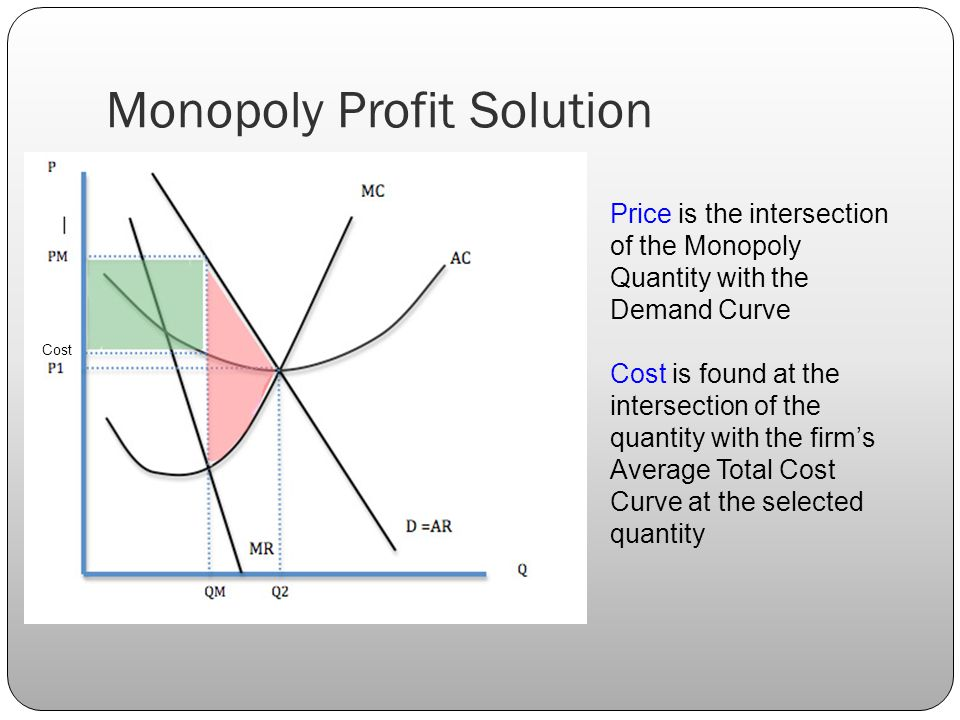 Monopoly Profit Solution Price is the intersection of the Monopoly Quantity with the Demand Curve Cost is found at the intersection of the quantity with the firm's Average Total Cost Curve at the selected quantity Cost