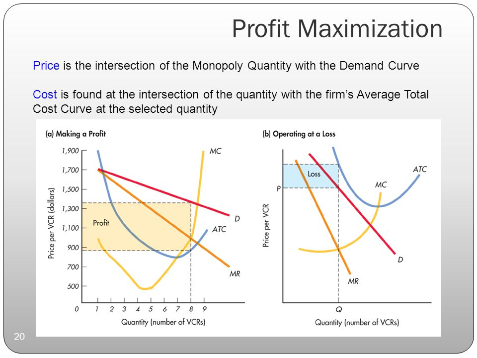 Profit Maximization 20 Price is the intersection of the Monopoly Quantity with the Demand Curve Cost is found at the intersection of the quantity with the firm's Average Total Cost Curve at the selected quantity