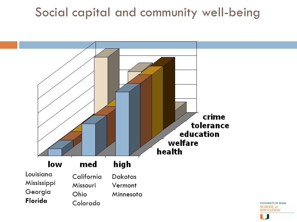 Social capital and community well-being Louisiana Mississippi Georgia Florida California Missouri Ohio Colorado Dakotas Vermont Minnesota