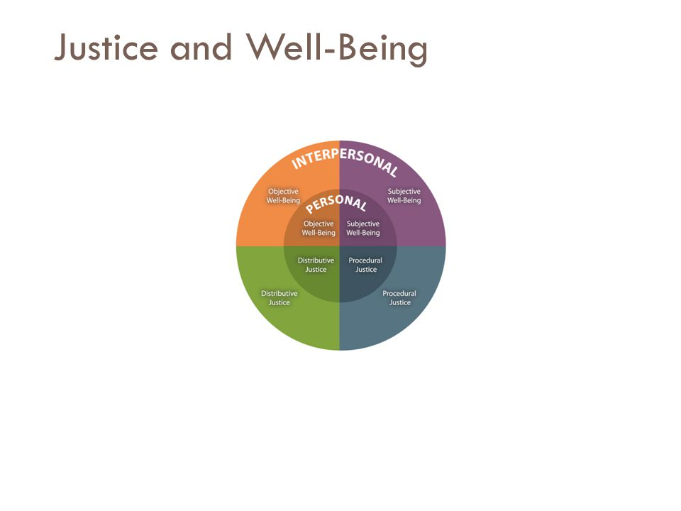 Justice and Well-Being