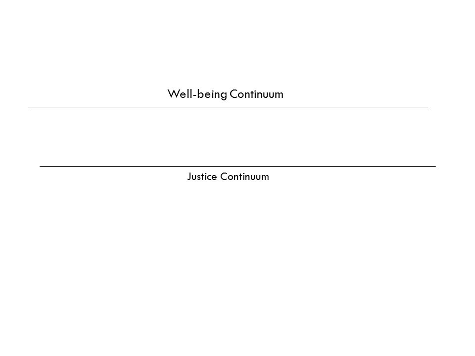 Well-being Continuum Justice Continuum