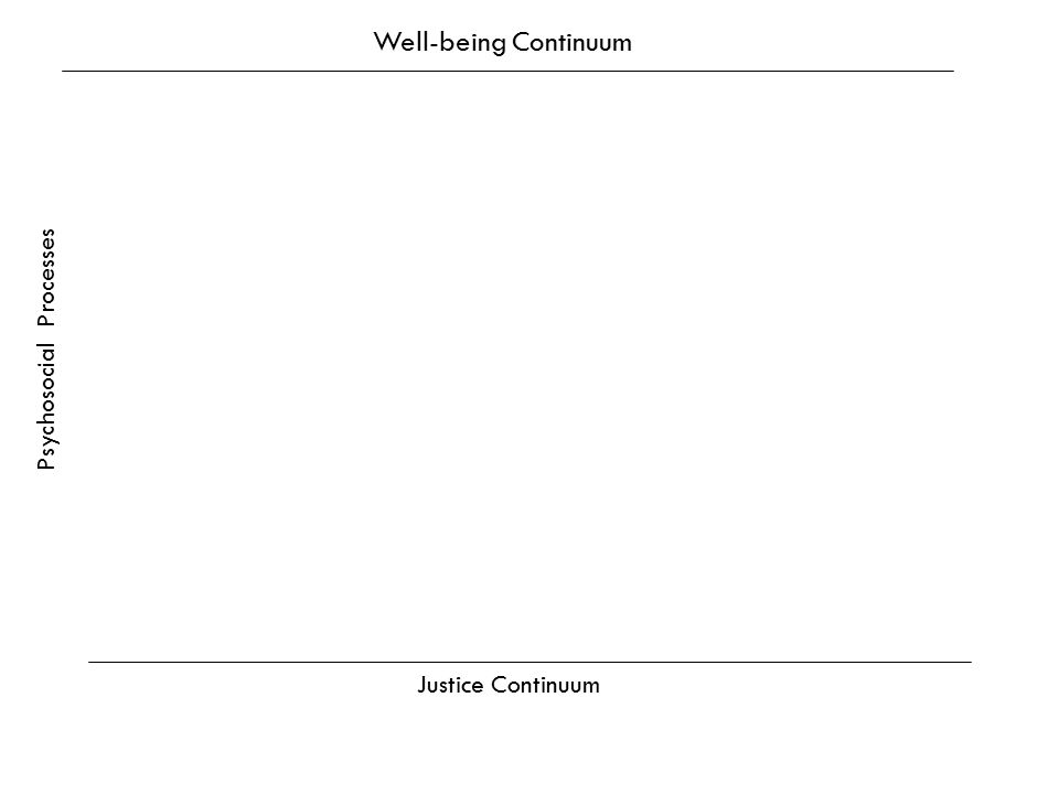 Well-being Continuum Psychosocial Processes Justice Continuum