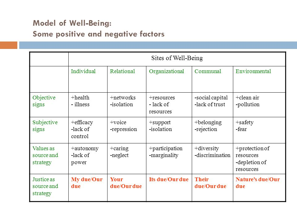 Model of Well-Being: Some positive and negative factors Sites of Well-Being IndividualRelationalOrganizationalCommunalEnvironmental Objective signs +health - illness +networks -isolation +resources - lack of resources -social capital -lack of trust +clean air -pollution Subjective signs +efficacy -lack of control +voice -repression +support -isolation +belonging -rejection +safety -fear Values as source and strategy +autonomy -lack of power +caring -neglect +participation -marginality +diversity -discrimination +protection of resources -depletion of resources Justice as source and strategy My due/Our due Your due/Our due Its due/Our dueTheir due/Our due Nature's due/Our due