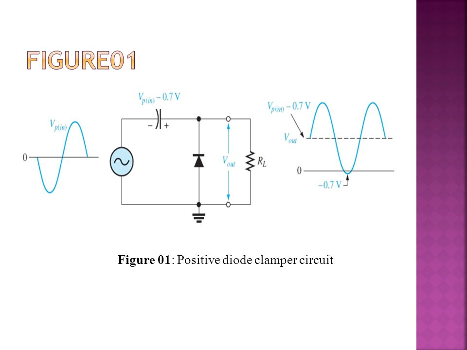  Positive diode clamper circuit inserts a positive DC level in the output waveform.
