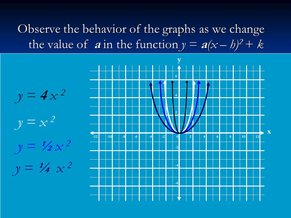 Observe the behavior of the graphs as we change the value of a in the function y = a(x – h) 2 + k y = x 2 y = ½ x 2 y = ¼ x 2 -12 -10 -8 -6 -4 -2 0 2 4 6 8 10 12 6 4 2 -2 -4 -6 x y y = 4 x 2