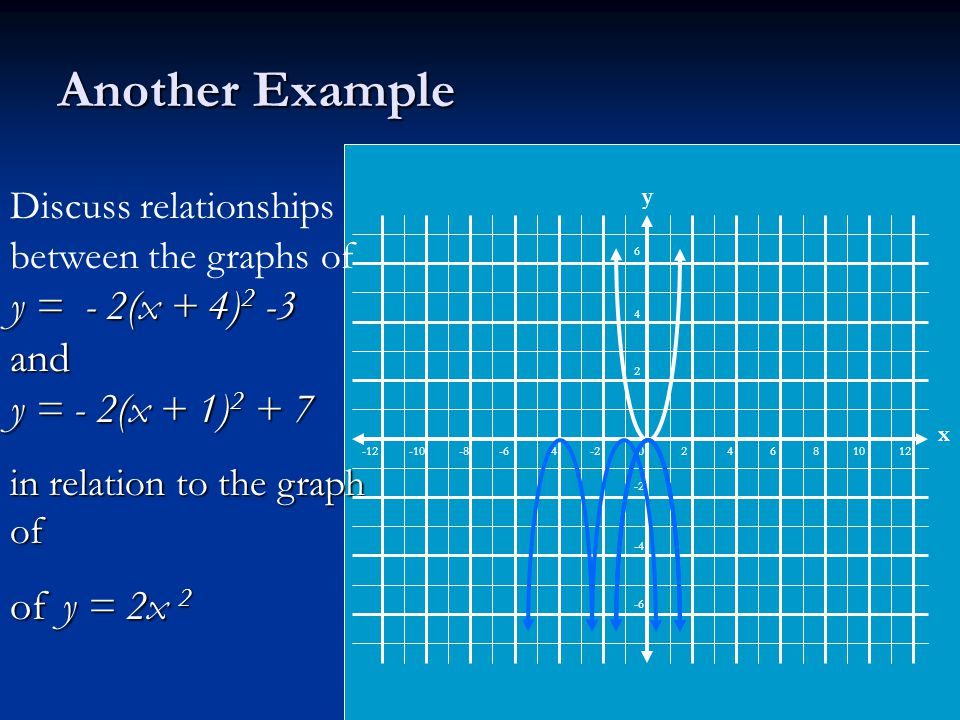 Another Example y = - 2(x + 4) 2 -3 and y = - 2(x + 1) 2 + 7 Discuss relationships between the graphs of y = - 2(x + 4) 2 -3 and y = - 2(x + 1) 2 + 7 in relation to the graph of of y = 2x 2 -12 -10 -8 -6 -4 -2 0 2 4 6 8 10 12 6 4 2 -2 -4 -6 x y