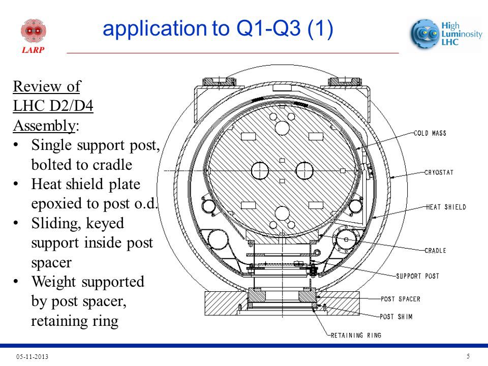 05-11-2013 6 application to Q1-Q3 (2) Ø890 ID cryostatØ106 He II out (pumping line)Ø35 Shield coolingCold mass cradle short upper postHeat shield plate standard lower postCryostat extension cylinder QXF Assembly Post spacerShim, retaining ringØ630 cold mass Upper post, heat shield detail