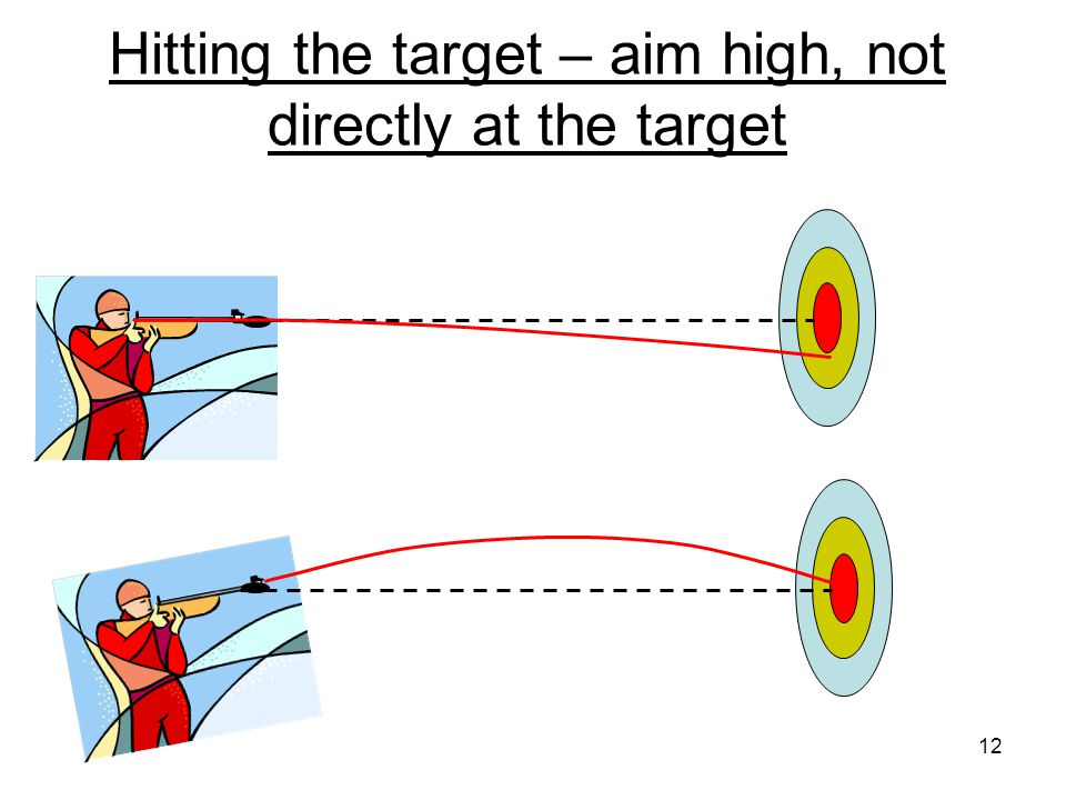 In the absence of gravity a bullet would follow a straight line forever. With gravity it FALLS AWAY from that straight line! Target practice 11