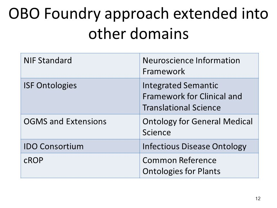 OBO Foundry approach extended into other domains 12 NIF StandardNeuroscience Information Framework ISF OntologiesIntegrated Semantic Framework for Clinical and Translational Science OGMS and ExtensionsOntology for General Medical Science IDO ConsortiumInfectious Disease Ontology cROPCommon Reference Ontologies for Plants