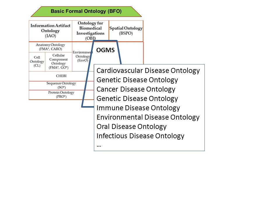 OGMS Cardiovascular Disease Ontology Genetic Disease Ontology Cancer Disease Ontology Genetic Disease Ontology Immune Disease Ontology Environmental Disease Ontology Oral Disease Ontology Infectious Disease Ontology …