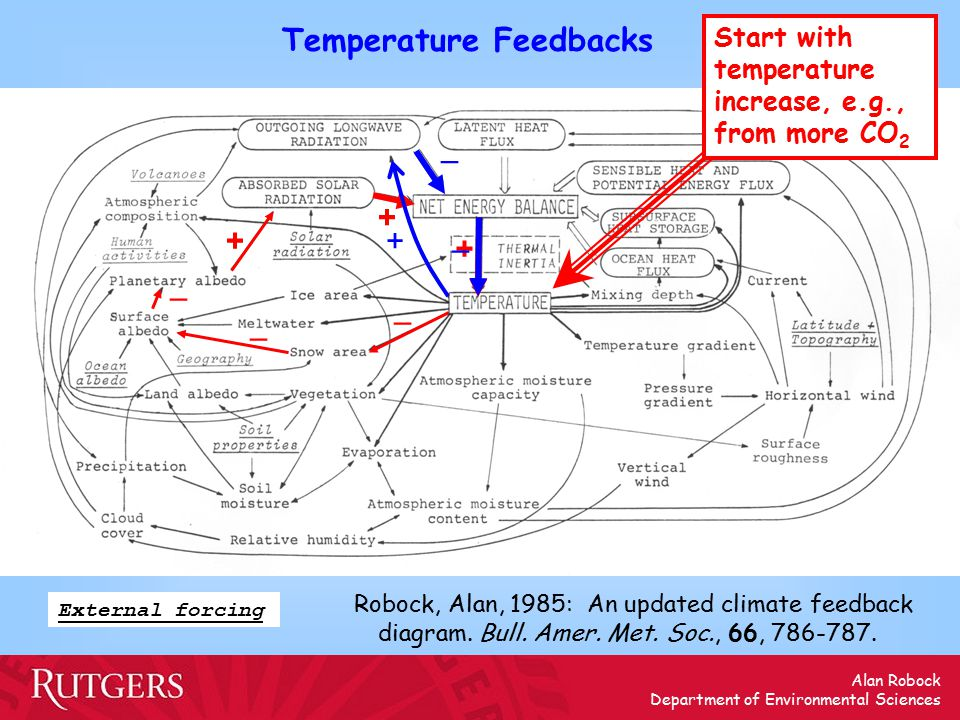 Alan Robock Department of Environmental Sciences Temperature Feedbacks External forcing + + – – – + Start with temperature increase, e.g., from more CO 2 – – + Robock, Alan, 1985: An updated climate feedback diagram.
