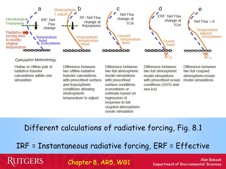 Alan Robock Department of Environmental Sciences Different calculations of radiative forcing, Fig.