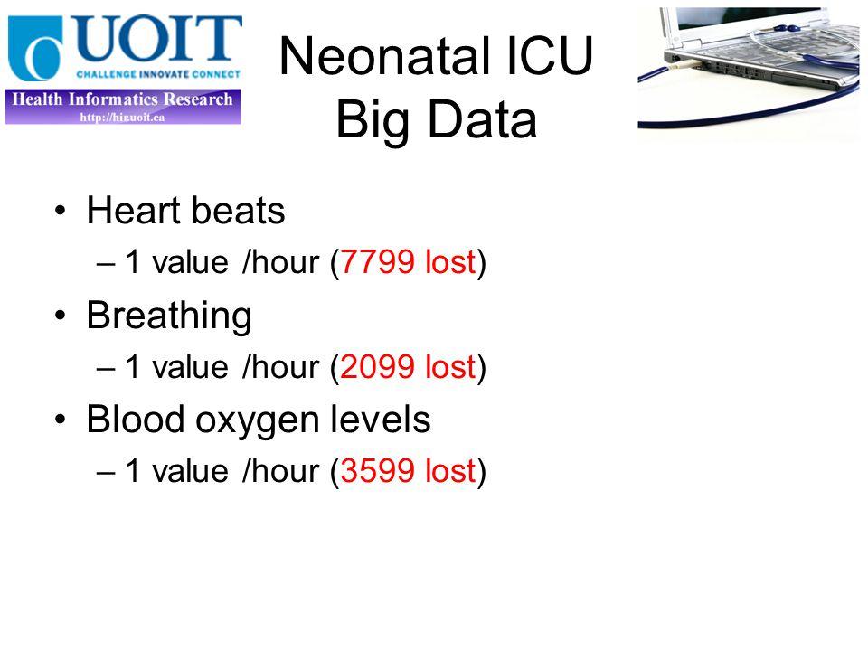 Artemis Heart rate (HR) (1 Hz); Transcutaneous blood oxygen saturation (SpO 2 ) (1 Hz) Respiration rate (RR) (1 Hz) Blood pressure [systolic, diastolic, and mean] (BP) (1Hz)