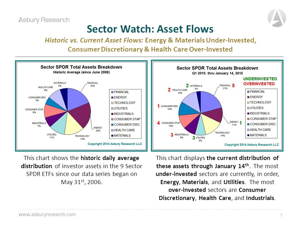 Sector Watch: Asset Flows Historic vs.