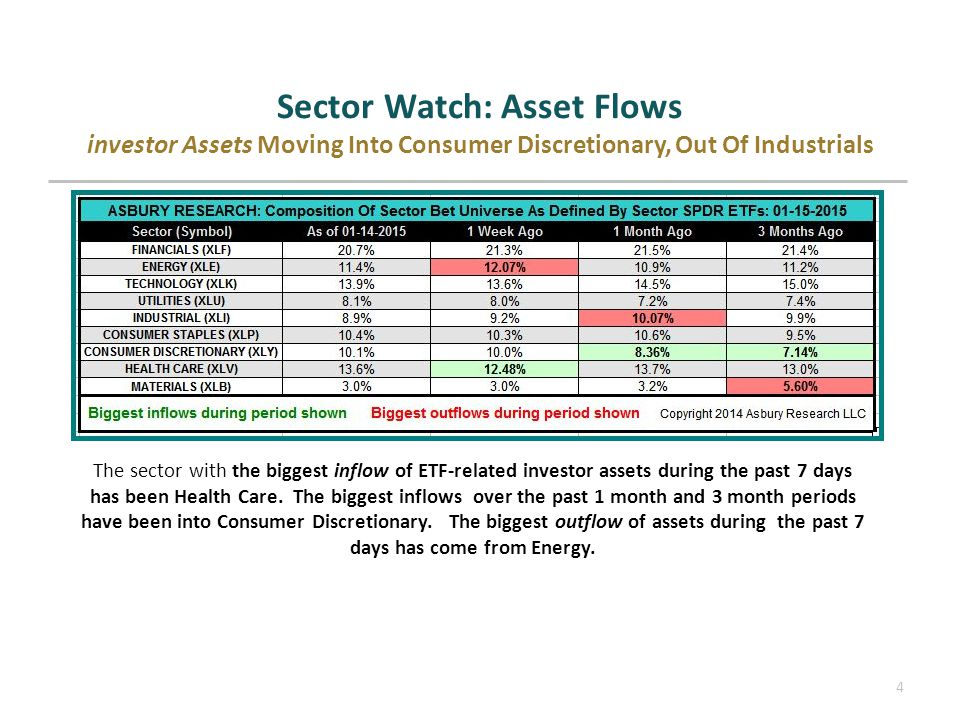 Sector Watch: Asset Flows investor Assets Moving Into Consumer Discretionary, Out Of Industrials 4 The sector with the biggest inflow of ETF-related investor assets during the past 7 days has been Health Care.