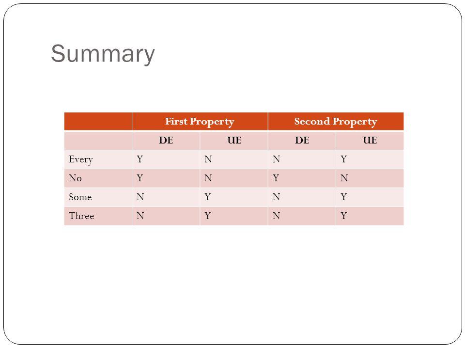Summary First PropertySecond Property DEUEDEUE EveryYNNY NoYNYN SomeNYNY ThreeNYNY