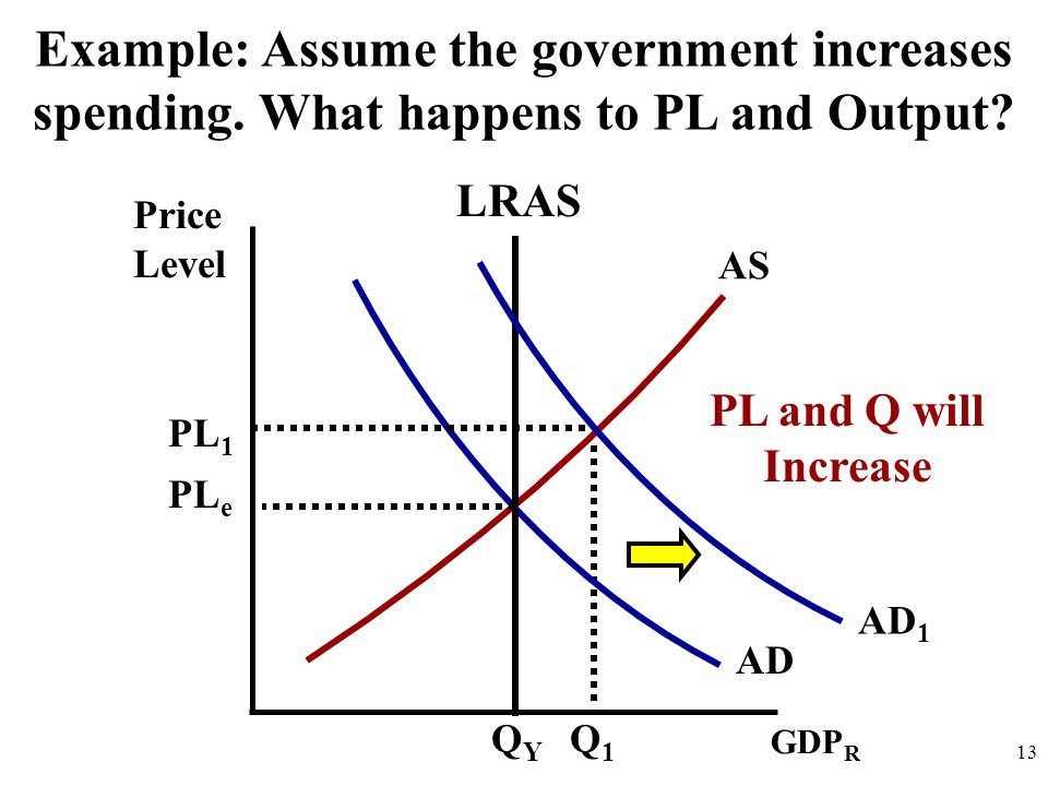 Price Level 13 AD AS Example: Assume the government increases spending. What happens to PL and Output? GDP R LRAS QYQY AD 1 PL e PL 1 Q1Q1 PL and Q wi