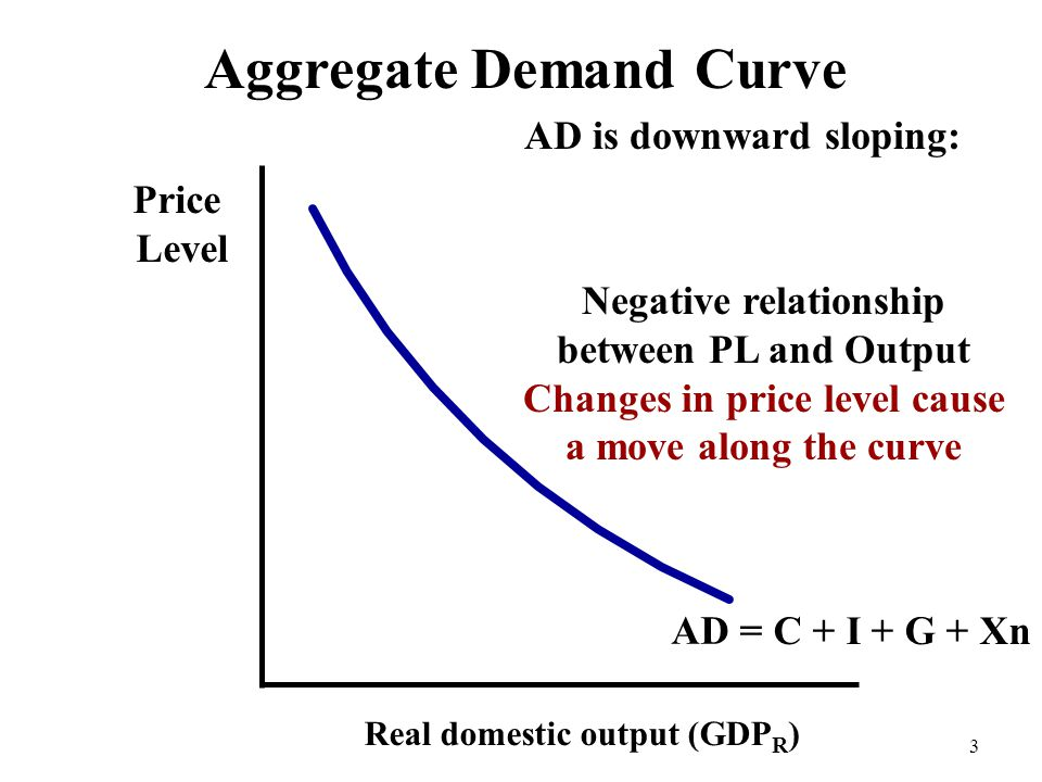 Aggregate Demand Curve Price Level Real domestic output (GDP R ) AD 4 AD shows the relationship between aggregate PL and Aggregate demand by households, businesses, government, and the rest of the world = C + I + G + Xn