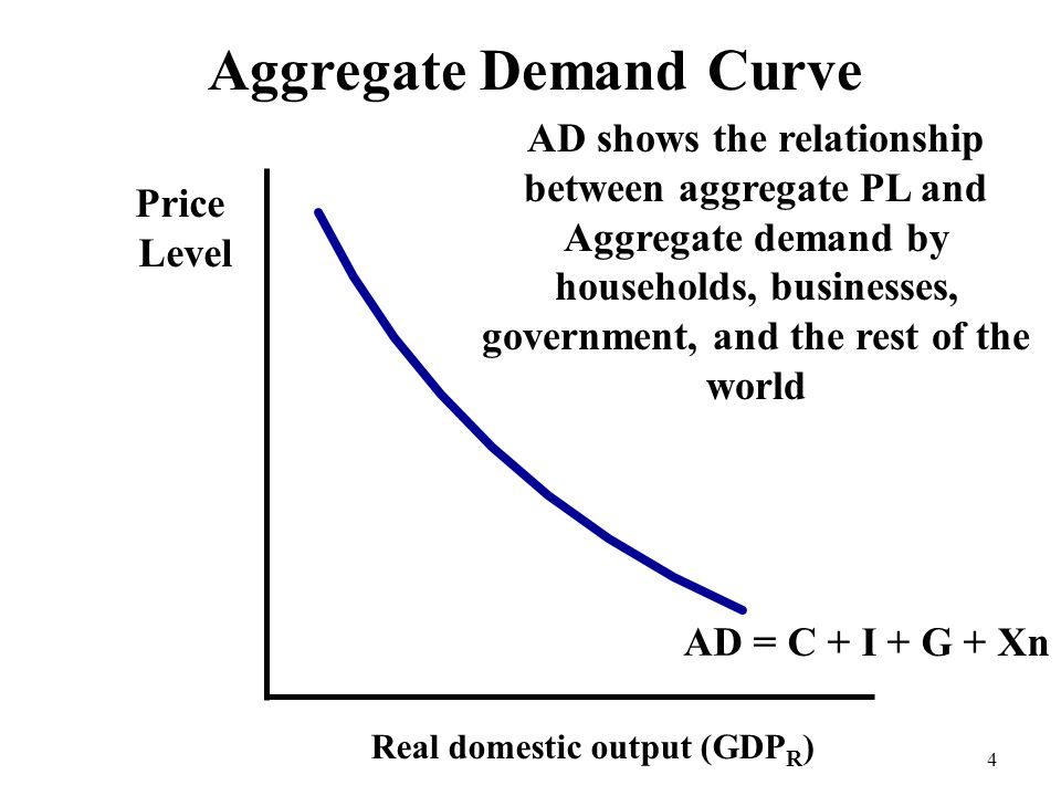 Aggregate Demand Curve Price Level Real domestic output (GDP R ) AD 4 AD shows the relationship between aggregate PL and Aggregate demand by household