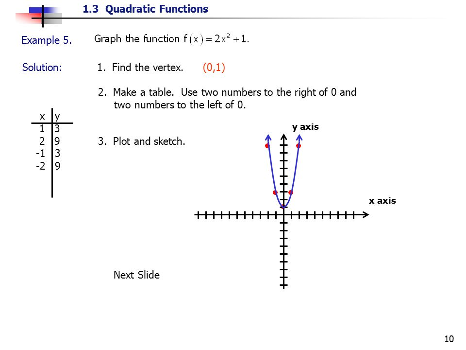 1.3 Quadratic Functions 10 Example 5. Solution: 1. Find the vertex. (0,1) 2. Make a table. Use two numbers to the right of 0 and two numbers to the le