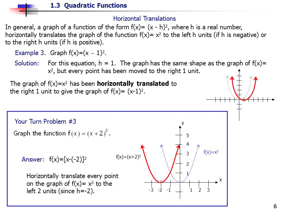 1.3 Quadratic Functions 6 For this equation, h = 1. The graph has the same shape as the graph of f(x)= x 2, but every point has been moved to the righ