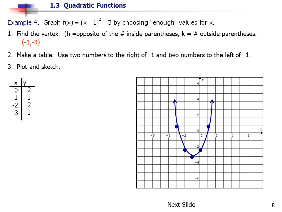 1.3 Quadratic Functions 9 Your Turn Problem #4 x axis y axis Vertex (2,-1) x y 3 0 4 3 1 0 0 3