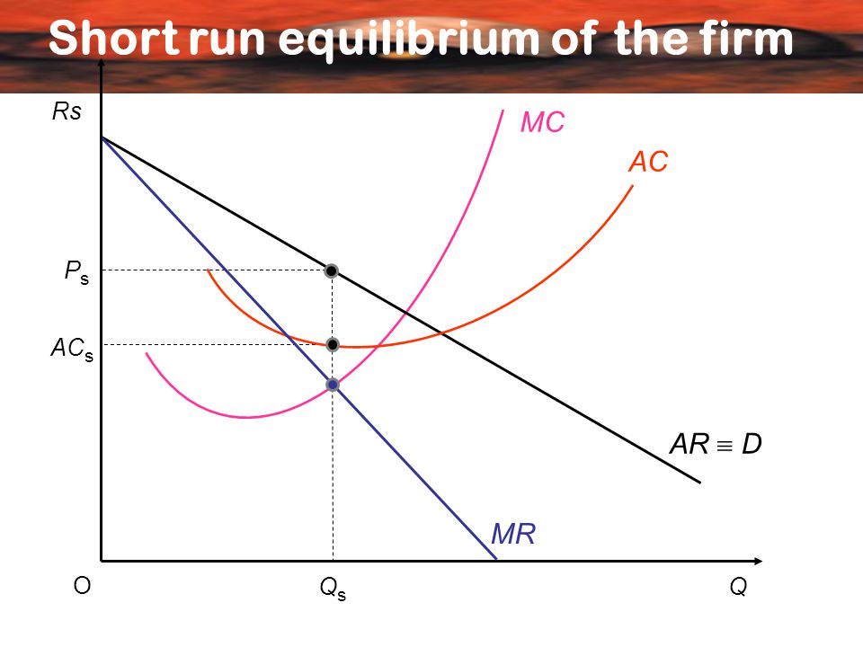 Short run equilibrium of the firm Rs Q O AC MR AR  D PsPs QsQs MC AC s