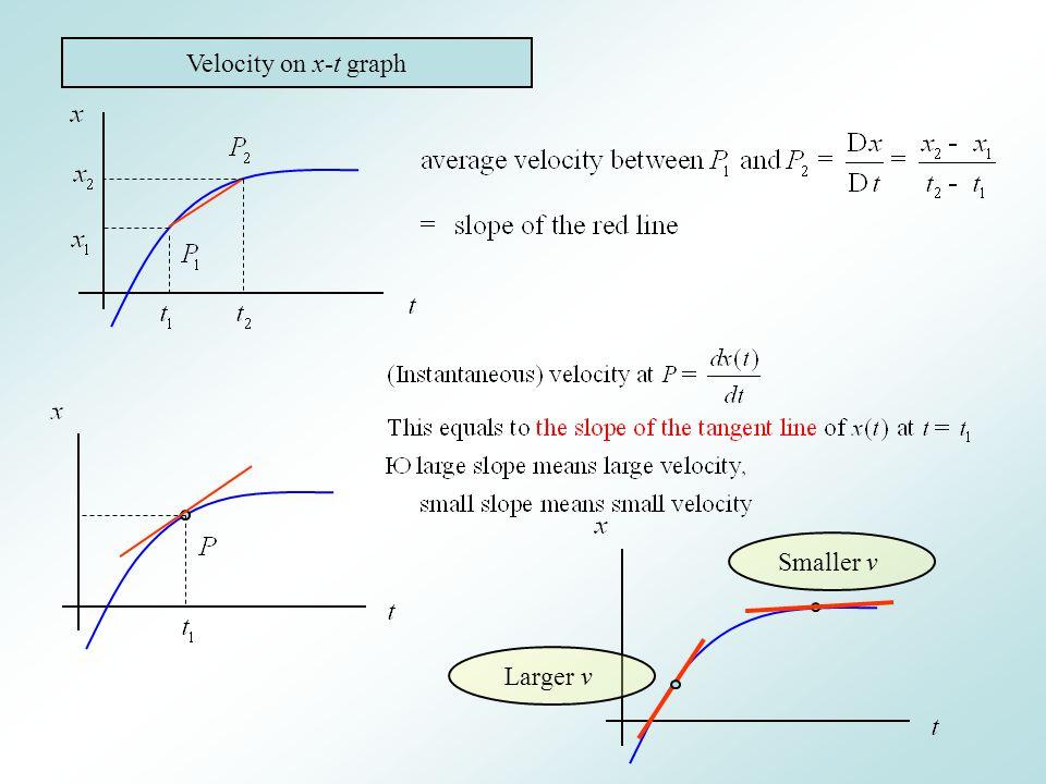 Velocity on x-t graph Larger v Smaller v