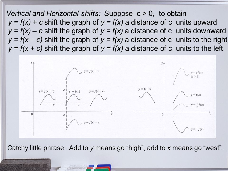 Vertical and Horizontal shifts: Suppose c > 0, to obtain y = f(x) + c shift the graph of y = f(x) a distance of c units upward y = f(x) – c shift the graph of y = f(x) a distance of c units downward y = f(x – c) shift the graph of y = f(x) a distance of c units to the right y = f(x + c) shift the graph of y = f(x) a distance of c units to the left Catchy little phrase: Add to y means go high , add to x means go west .
