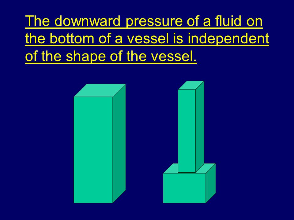 The downward pressure of a fluid on the bottom of a vessel is independent of the shape of the vessel.