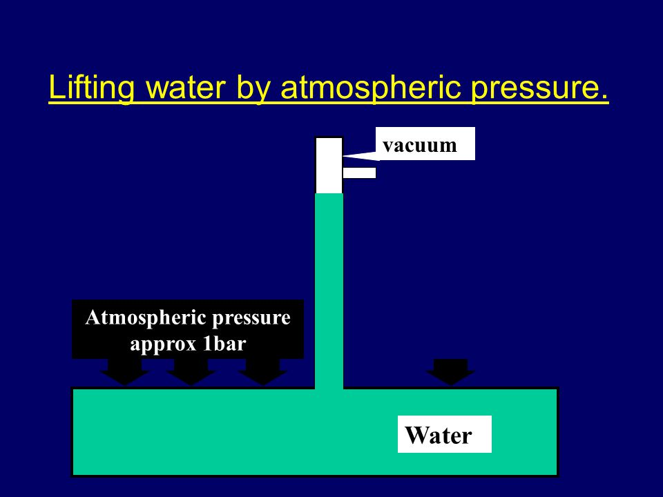 Atmospheric pressure approx 1bar Water vacuum Lifting water by atmospheric pressure.