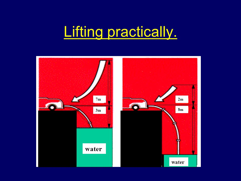 Lifting practically. 7m 3m water 2m 8m water