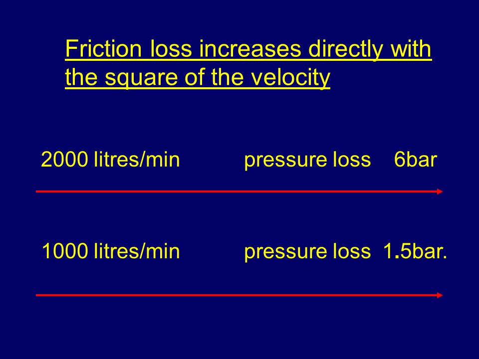Friction loss increases directly with the square of the velocity 2000 litres/min pressure loss 6bar 1000 litres/min pressure loss 1.5bar.