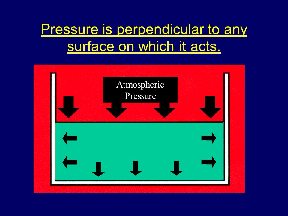 Pressure is perpendicular to any surface on which it acts. Atmospheric Pressure