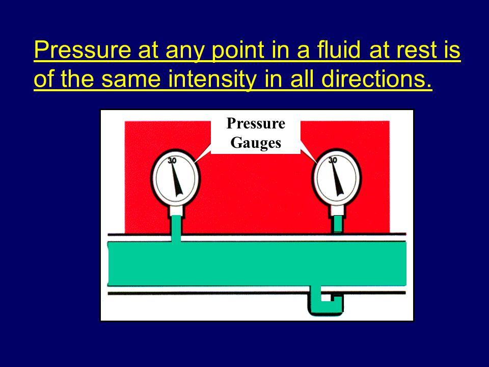 Pressure at any point in a fluid at rest is of the same intensity in all directions.