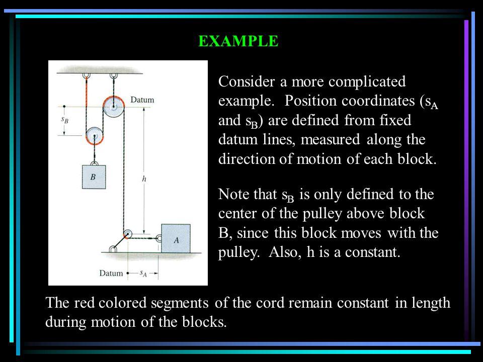 EXAMPLE A B SASA Block A displacement Block B displacement