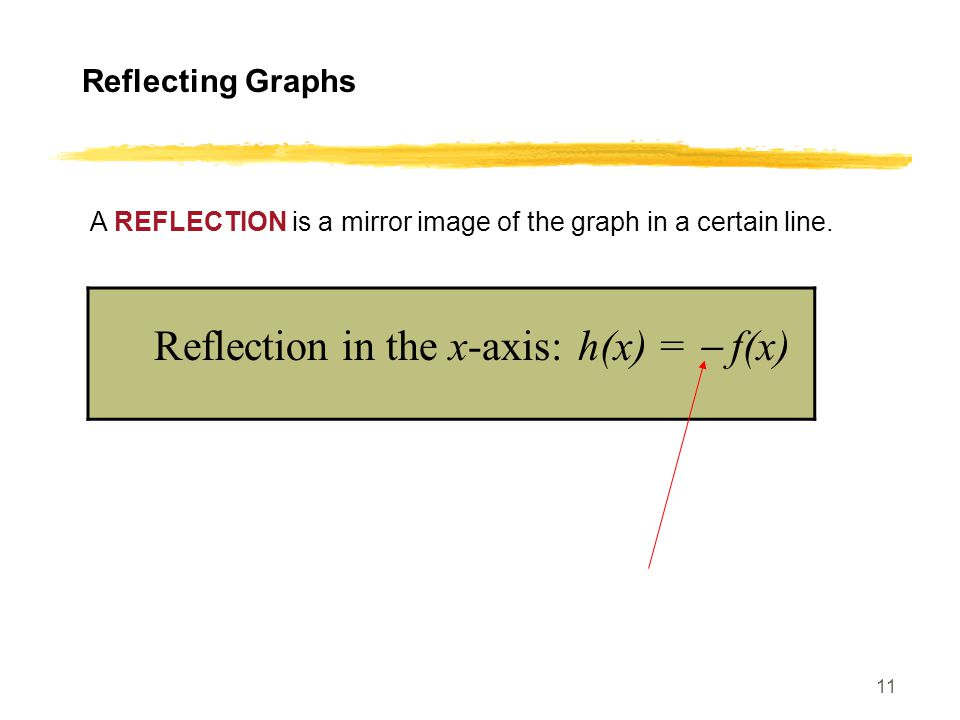 11 Reflecting Graphs A REFLECTION is a mirror image of the graph in a certain line.