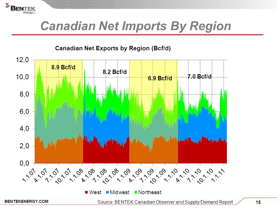 15 BENTEKENERGY.COM Canadian Net Imports By Region 8.2 Bcf/d 7.0 Bcf/d 8.9 Bcf/d 6.9 Bcf/d Source: BENTEK Canadian Observer and Supply/Demand Report