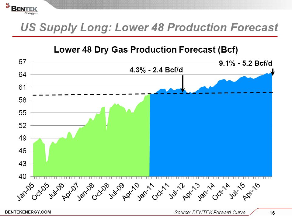 16 BENTEKENERGY.COM US Supply Long: Lower 48 Production Forecast 9.1% - 5.2 Bcf/d 4.3% - 2.4 Bcf/d Source: BENTEK Forward Curve