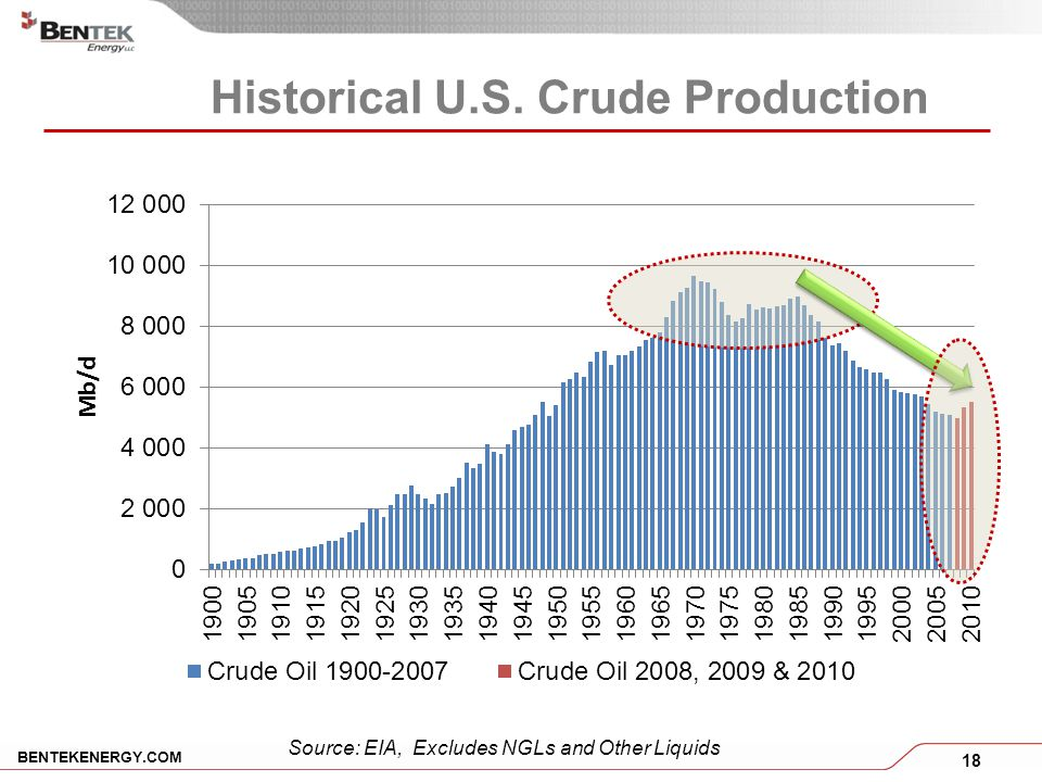 18 BENTEKENERGY.COM Historical U.S. Crude Production Source: EIA, Excludes NGLs and Other Liquids