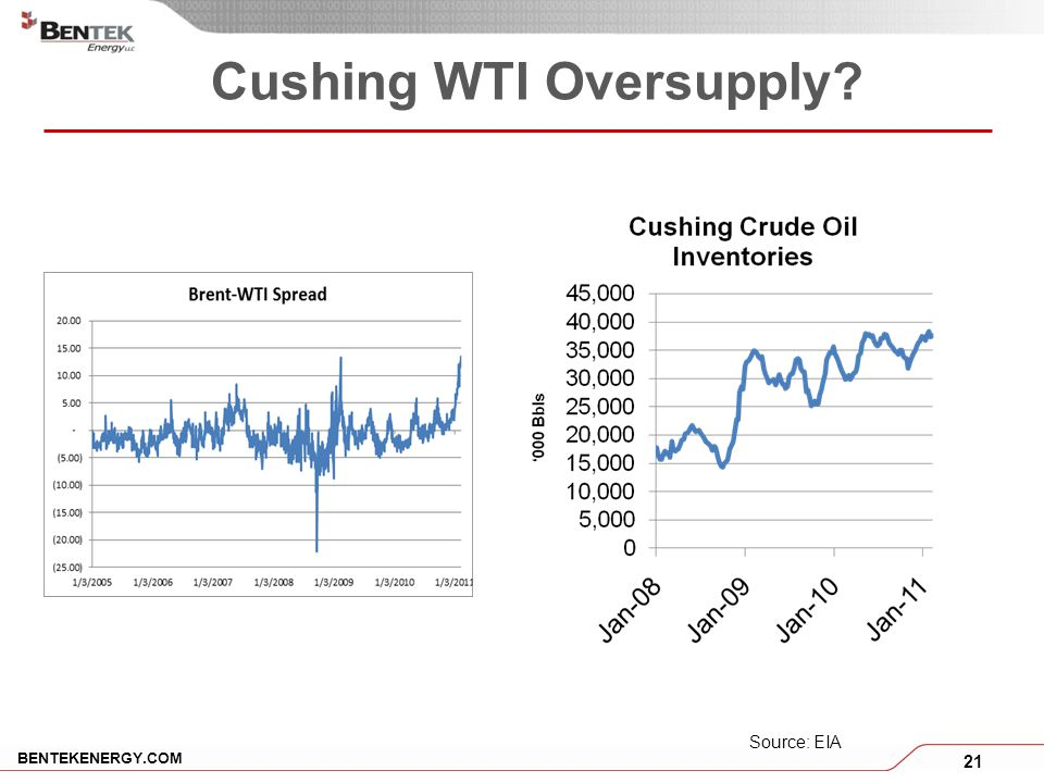 21 BENTEKENERGY.COM Cushing WTI Oversupply Source: EIA