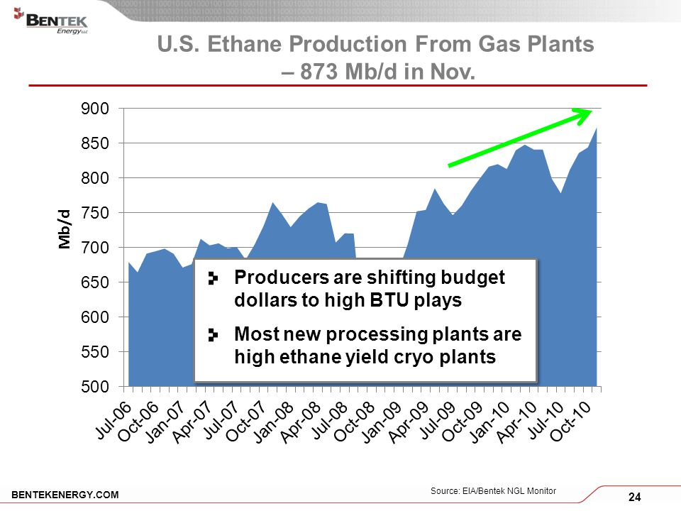 24 BENTEKENERGY.COM U.S. Ethane Production From Gas Plants – 873 Mb/d in Nov.