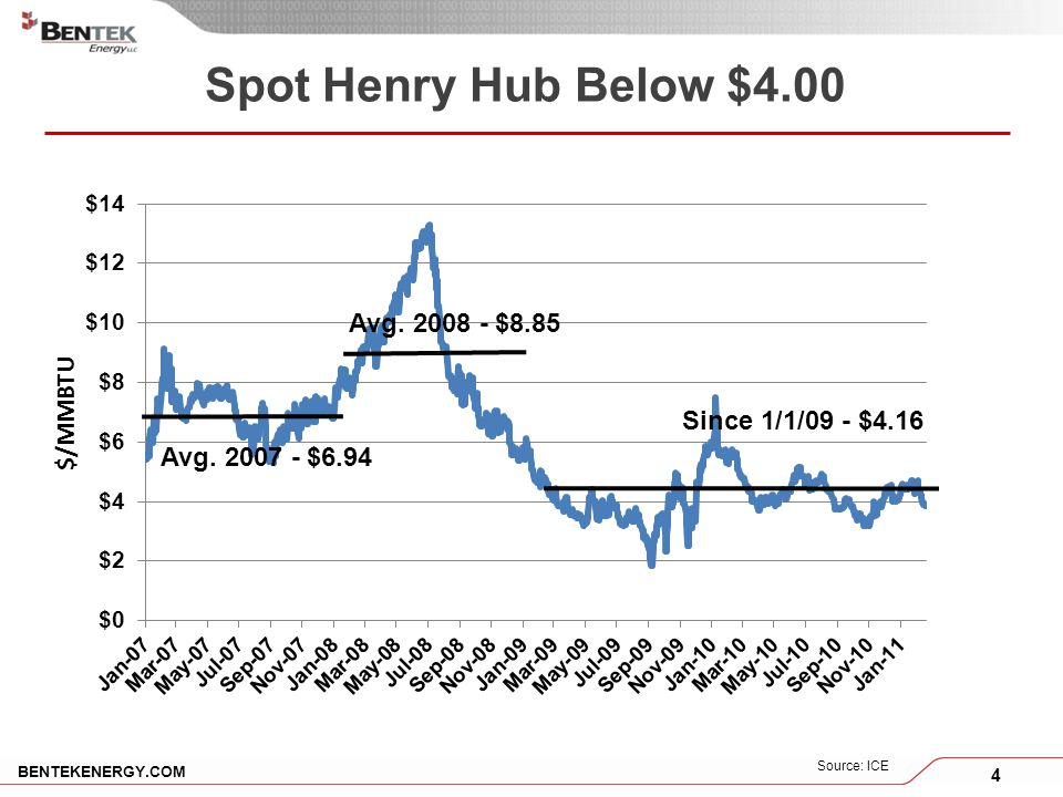 4 BENTEKENERGY.COM Spot Henry Hub Below $4.00 Source: ICE Avg.