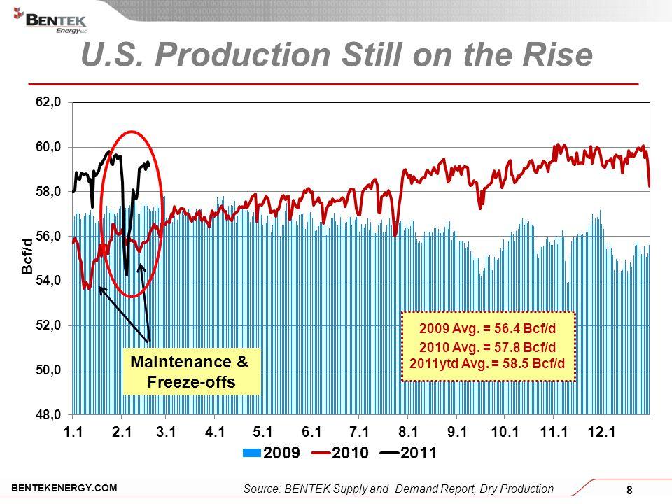 8 BENTEKENERGY.COM U.S. Production Still on the Rise Source: BENTEK Supply and Demand Report, Dry Production Maintenance & Freeze-offs 2009 Avg. = 56.