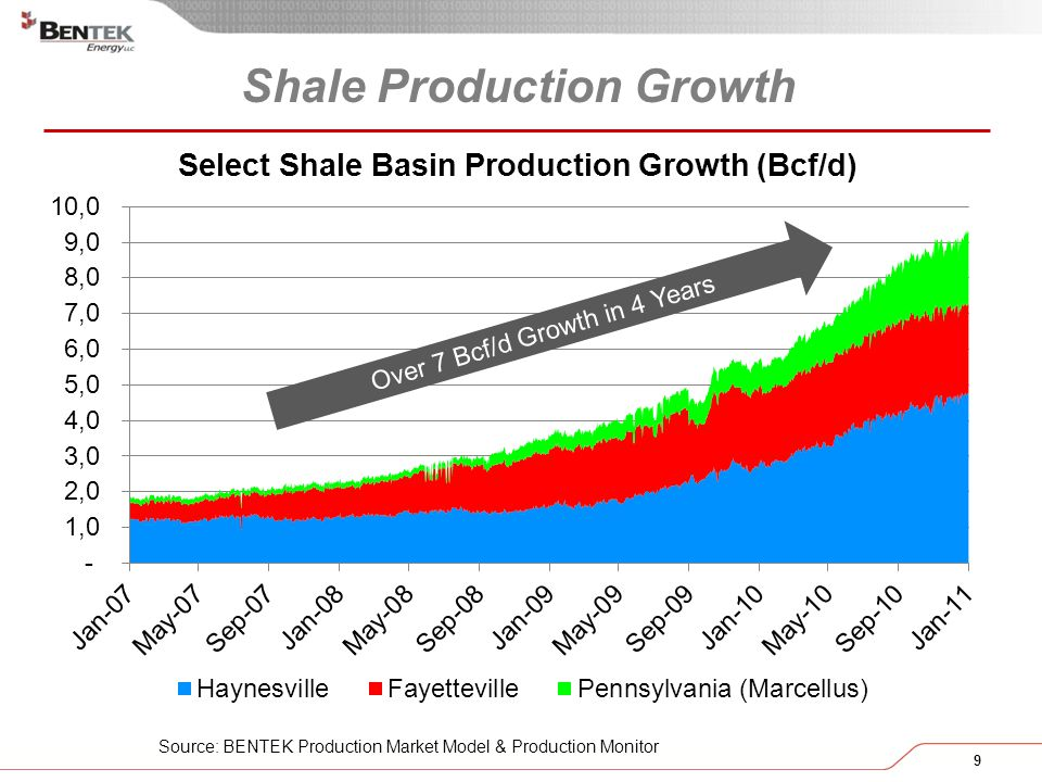 9 Shale Production Growth Source: BENTEK Production Market Model & Production Monitor Over 7 Bcf/d Growth in 4 Years