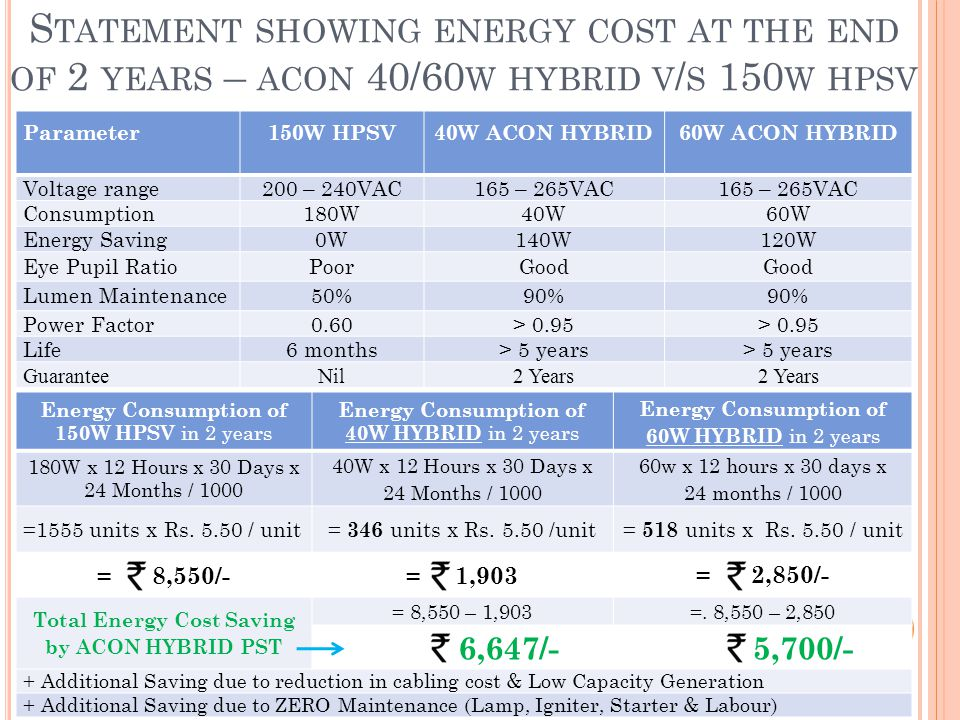 S TATEMENT SHOWING ENERGY COST AT THE END OF 2 YEARS – ACON 40/60 W HYBRID V / S 150 W HPSV Parameter150W HPSV40W ACON HYBRID 60W ACON HYBRID Voltage range200 – 240VAC165 – 265VAC Consumption180W40W60W Energy Saving0W140W120W Eye Pupil RatioPoorGood Lumen Maintenance50%90% Power Factor0.60> 0.95 Life6 months> 5 years GuaranteeNil2 Years Energy Consumption of 150W HPSV in 2 years Energy Consumption of 40W HYBRID in 2 years Energy Consumption of 60W HYBRID in 2 years 180W x 12 Hours x 30 Days x 24 Months / 1000 40W x 12 Hours x 30 Days x 24 Months / 1000 60w x 12 hours x 30 days x 24 months / 1000 =1555 units x Rs.