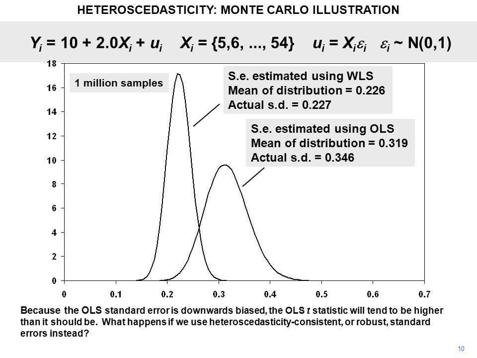 10 Because the OLS standard error is downwards biased, the OLS t statistic will tend to be higher than it should be. What happens if we use heterosced