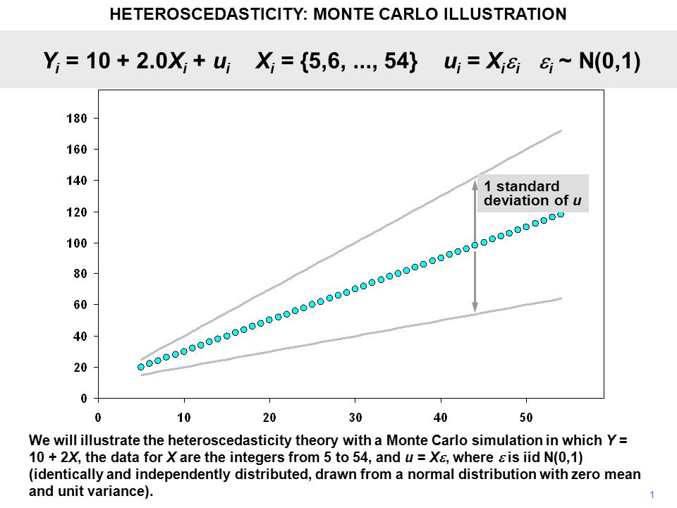 1 We will illustrate the heteroscedasticity theory with a Monte Carlo simulation in which Y = 10 + 2X, the data for X are the integers from 5 to 54, a