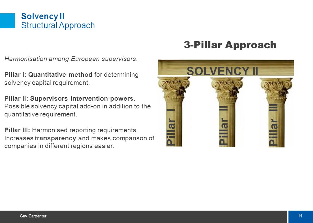 11 Guy Carpenter Solvency II Structural Approach Harmonisation among European supervisors.